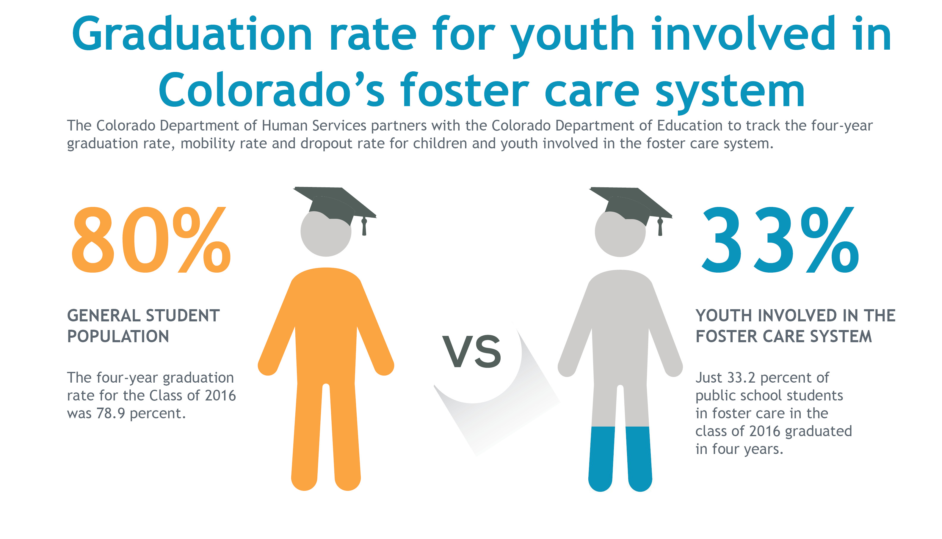 helping children and youth in the foster care system find